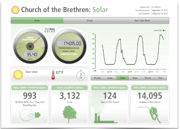 A glimpse of the congregation's real-time solar tracking panel